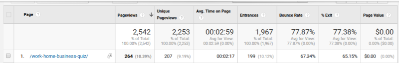 Google Analytics results for my Interact quiz